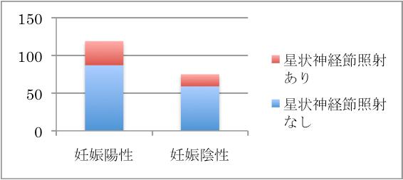 着床率、妊娠率の向上グラフ