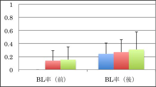 育卵治療グラフ1