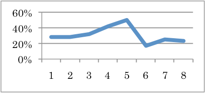ova-graph-2-2