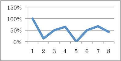 ova-graph-3-1