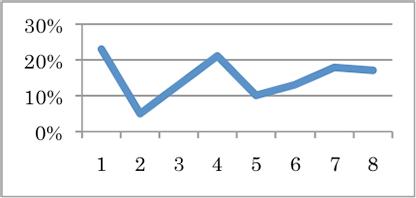 ova-graph-3-2